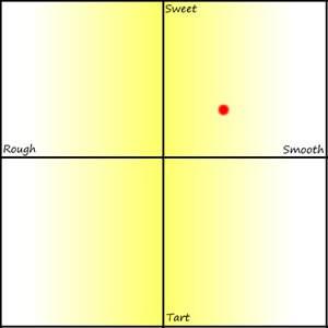 Limoncello Graph for Batch #6
