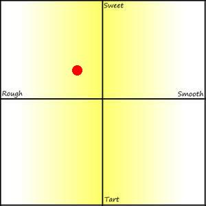 Luxardo Limoncello Review Graph
