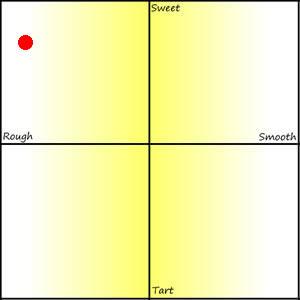 Petrone Limoncello Review Graph