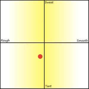 Flavor Graph for Sogno di Sorrento Limoncello